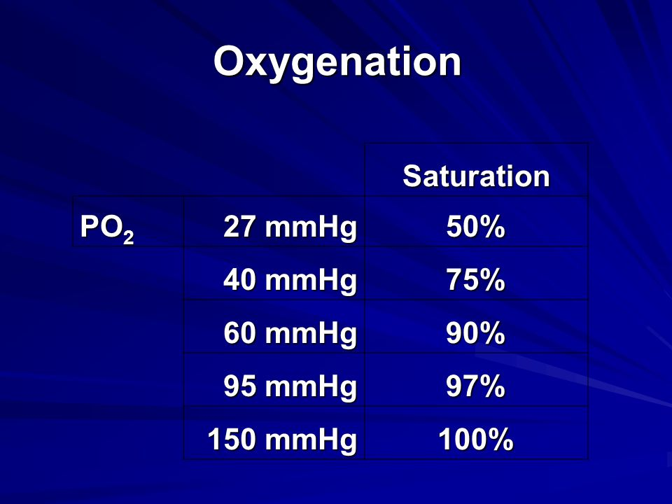 Oxygenation Saturation PO2 27 mmHg 50% 40 mmHg 75% 60 mmHg 90% 95 mmHg