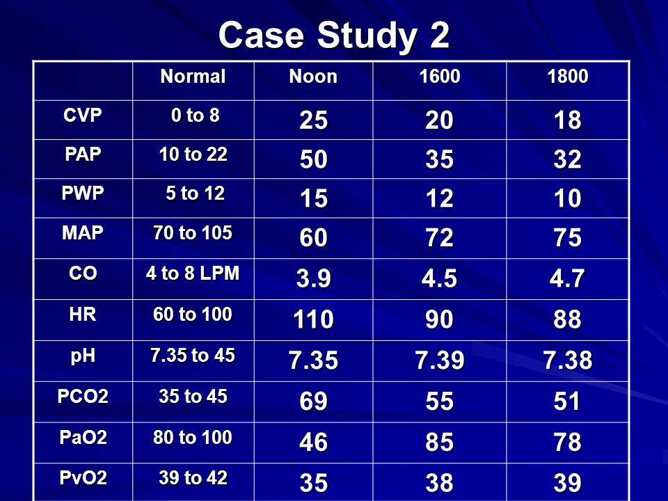 Case Study 2 Normal. Noon. 1600. 1800. CVP. 0 to 8. 25. 20. 18. PAP. 10 to 22. 50. 35. 32.