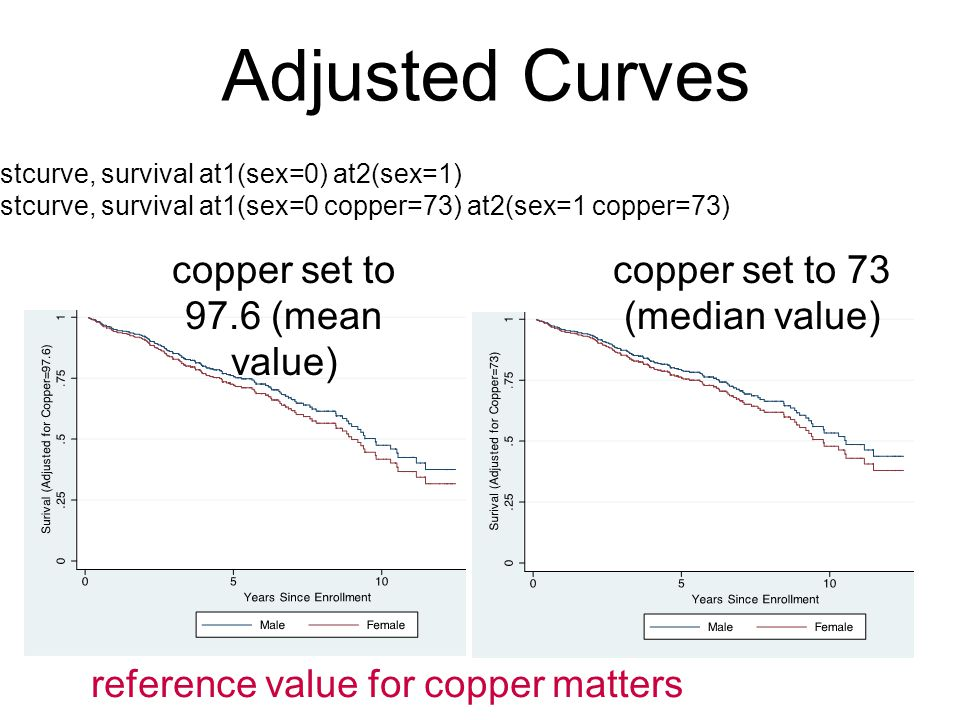 Adjusted Curves copper set to 97.6 (mean value)