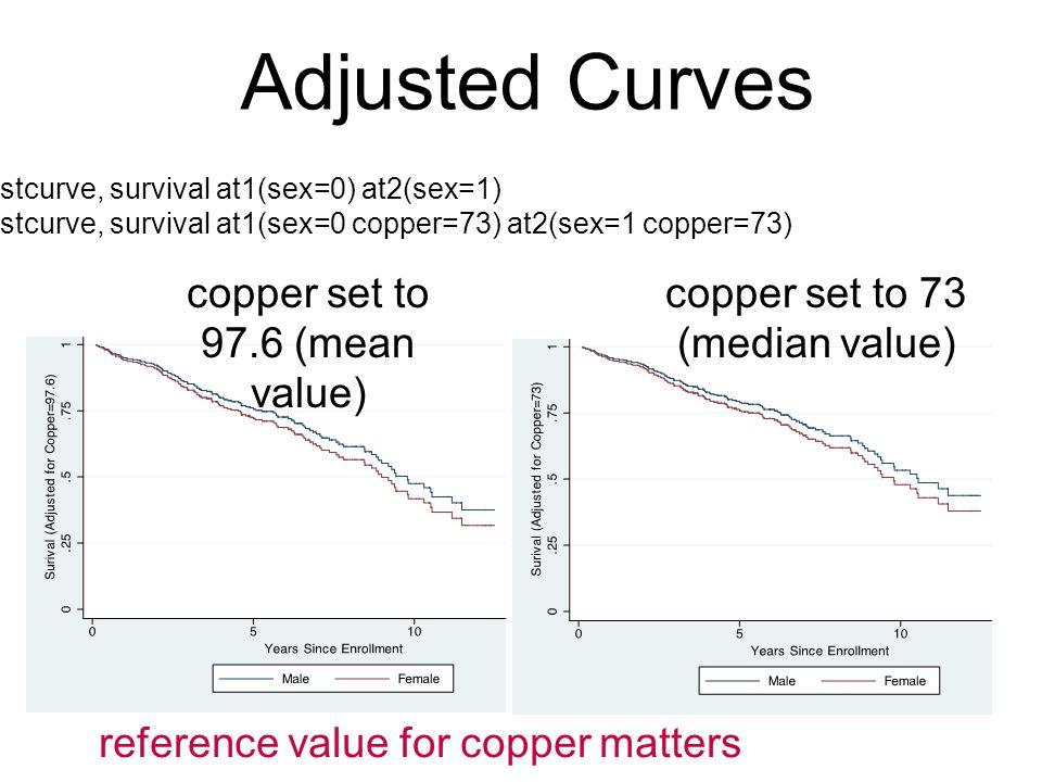 Adjusted Curves copper set to 97.6 (mean value)