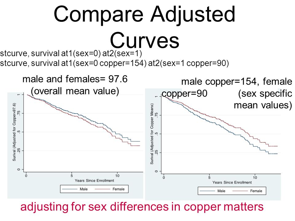Compare Adjusted Curves