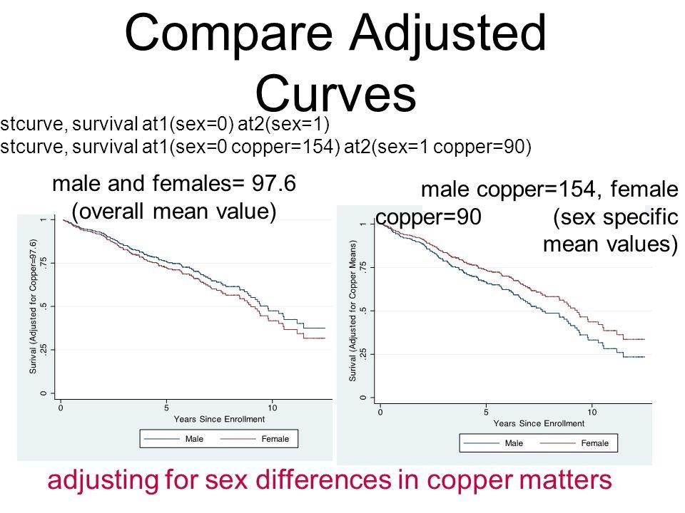 Compare Adjusted Curves