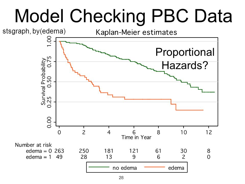Model Checking PBC Data