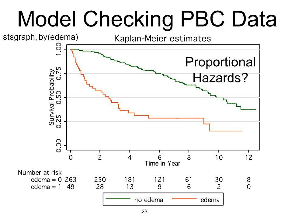 Model Checking PBC Data