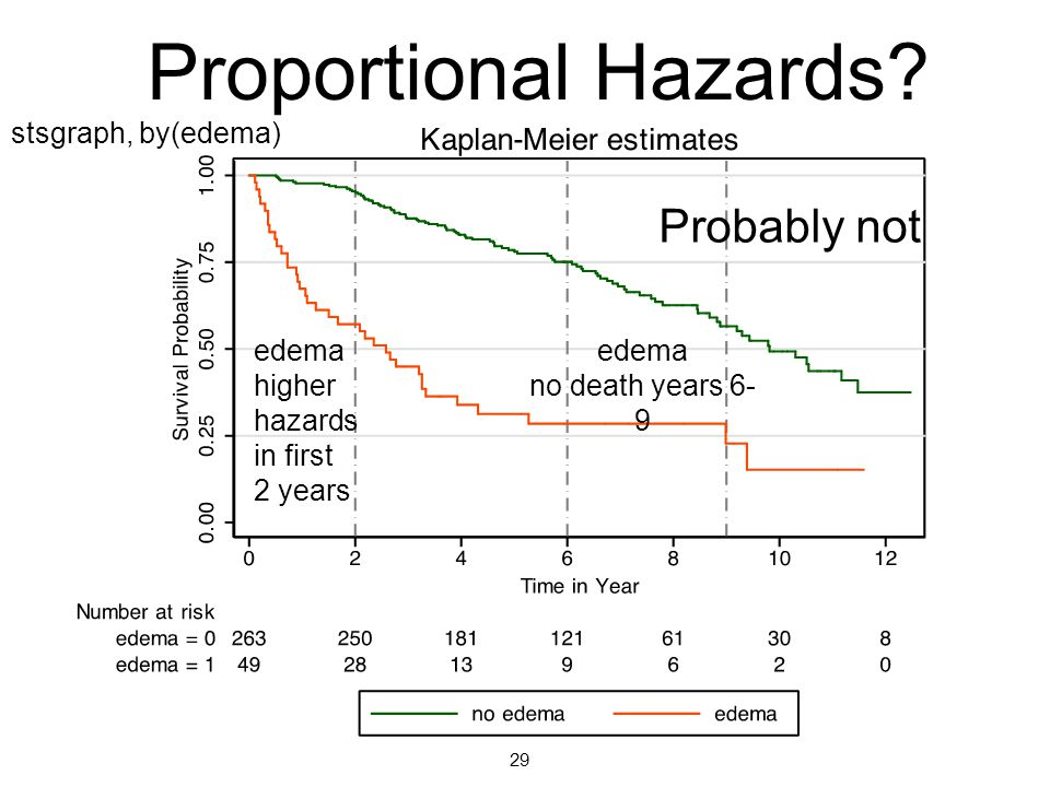 Proportional Hazards Probably not stsgraph, by(edema)