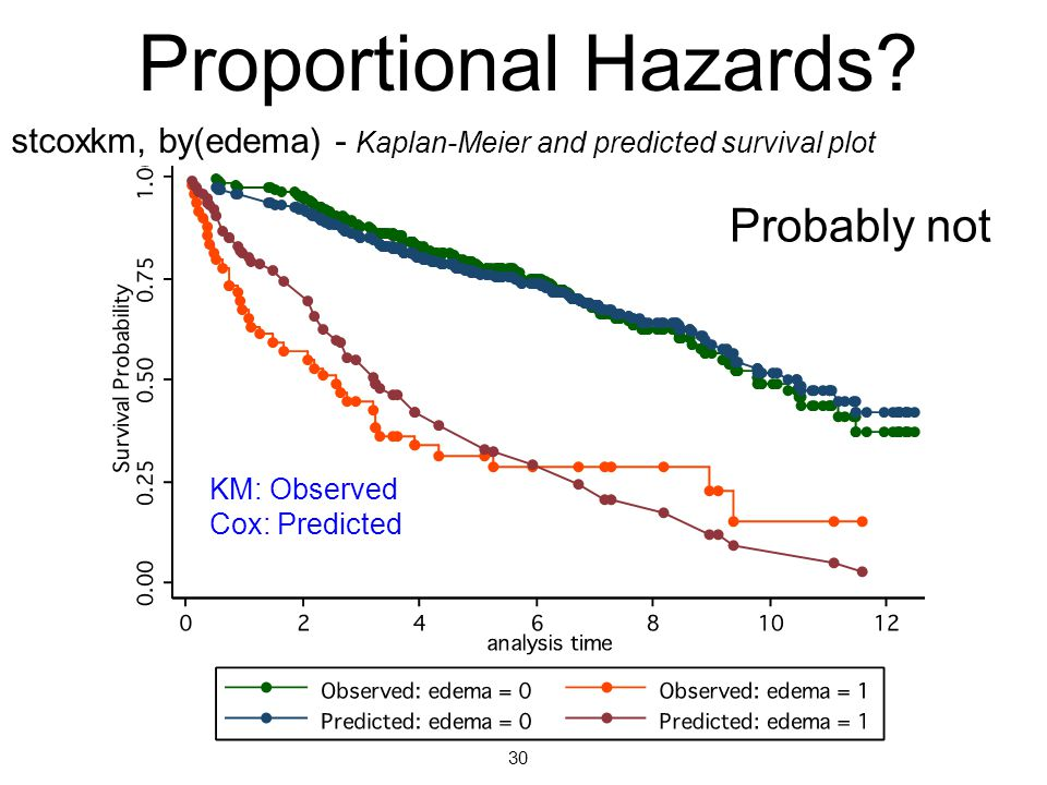 Proportional Hazards Probably not