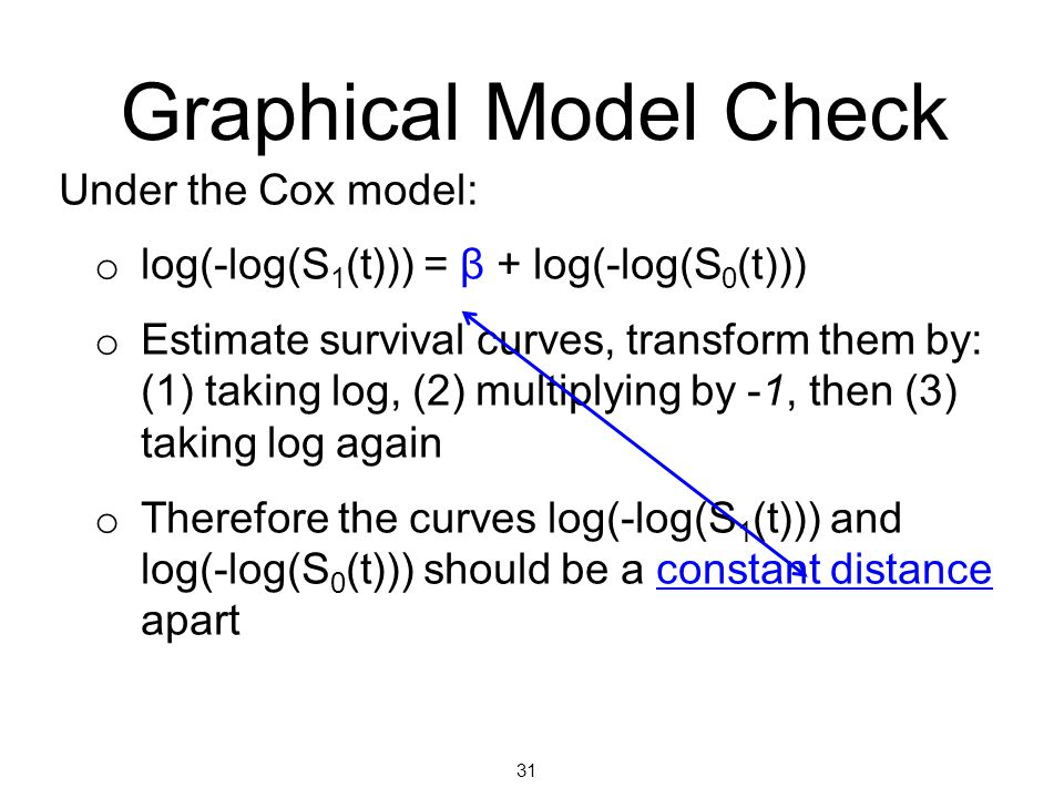 Graphical Model Check Under the Cox model: