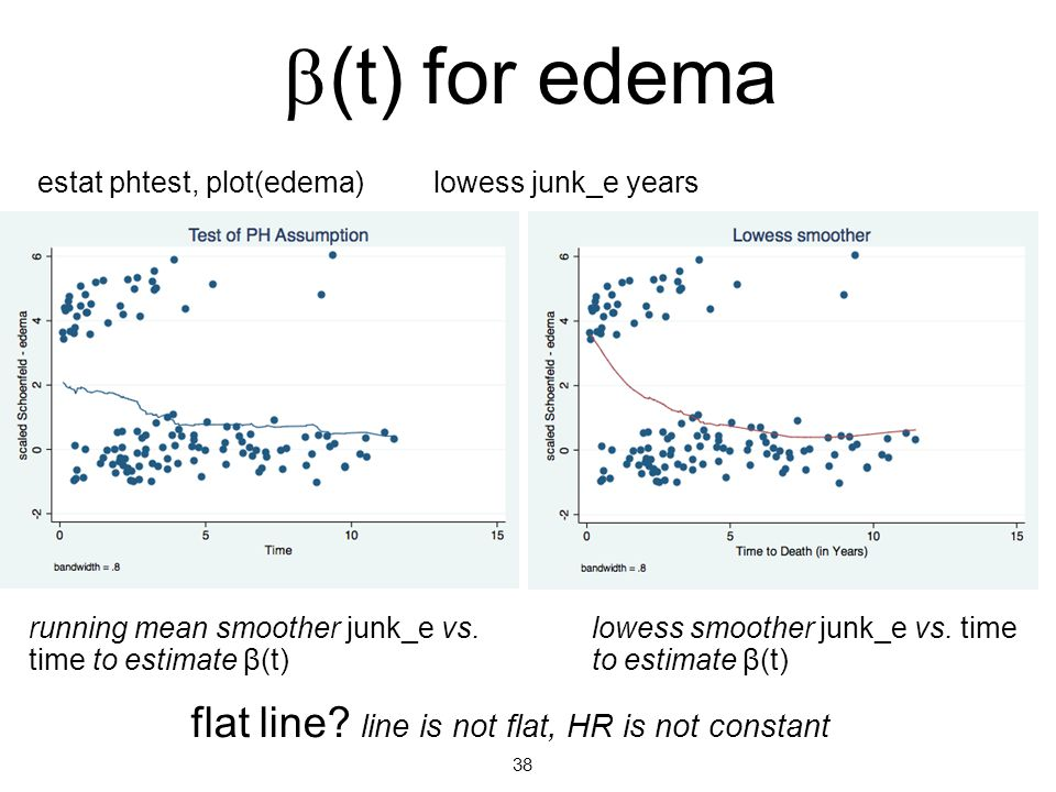 b(t) for edema flat line line is not flat, HR is not constant