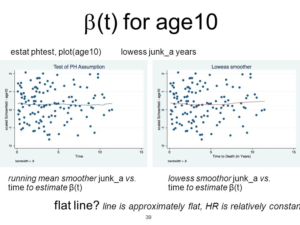 4/13/10 b(t) for age10. estat phtest, plot(age10) lowess junk_a years. running mean smoother junk_a vs. time to estimate β(t)
