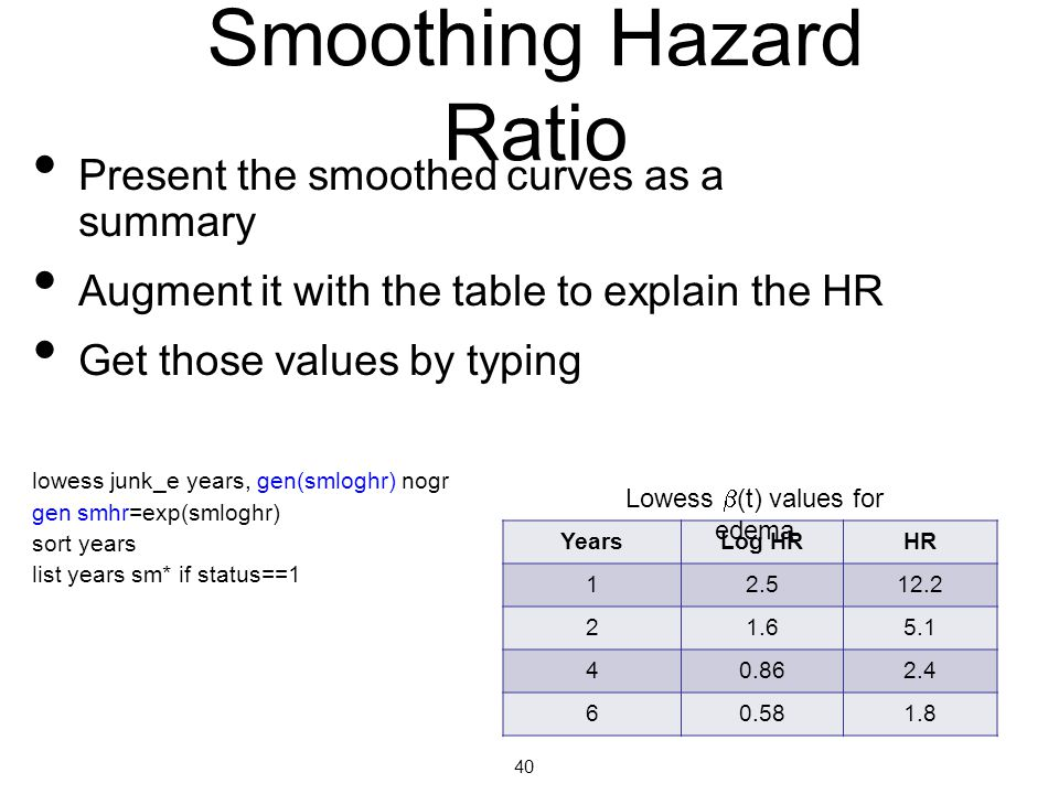 Smoothing Hazard Ratio