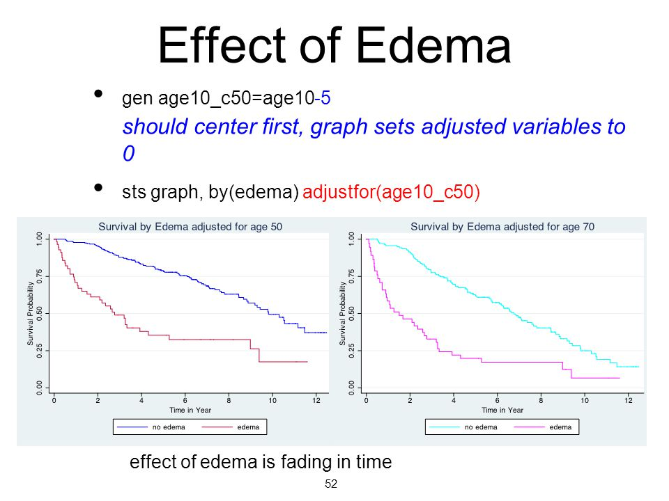 4/13/10 Effect of Edema. gen age10_c50=age10-5. should center first, graph sets adjusted variables to 0.