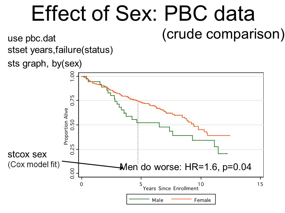 Effect of Sex: PBC data (crude comparison) use pbc.dat