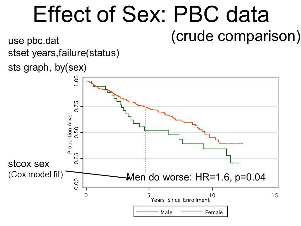 Effect of Sex: PBC data (crude comparison) use pbc.dat