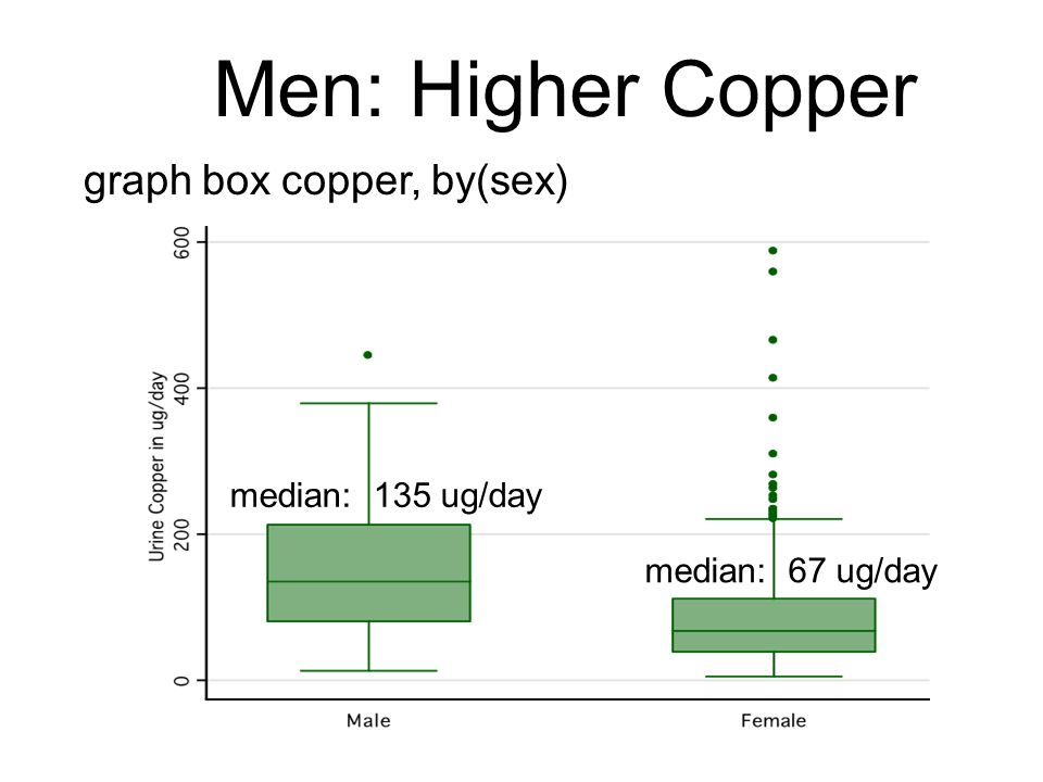 graph box copper, by(sex)