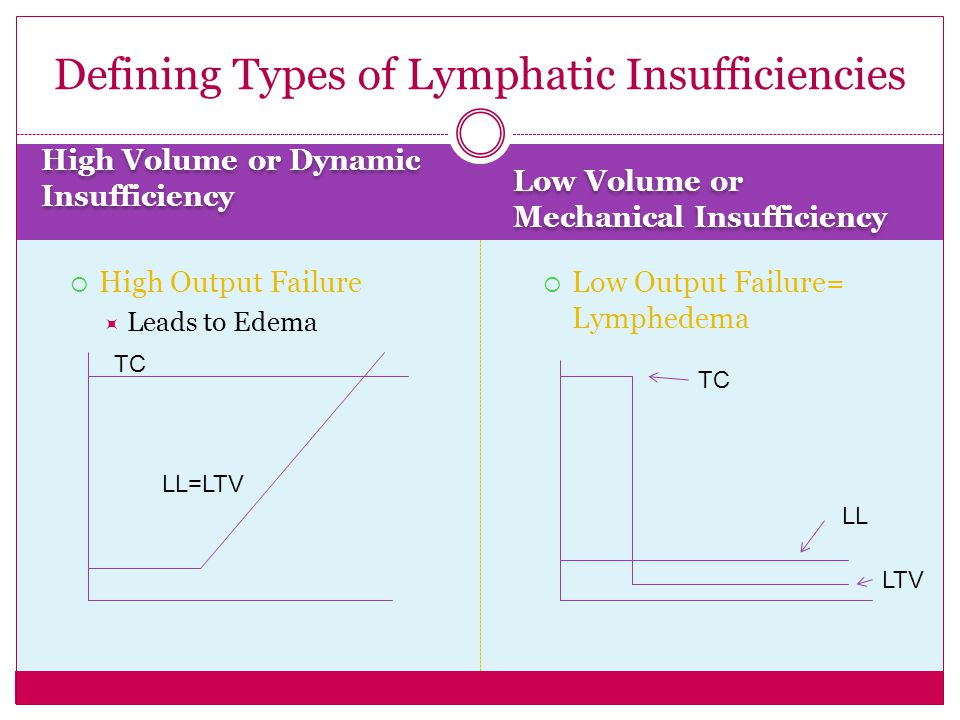 Defining Types of Lymphatic Insufficiencies