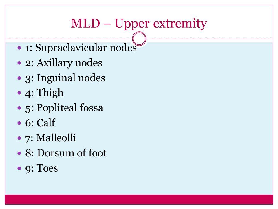 MLD – Upper extremity 1: Supraclavicular nodes 2: Axillary nodes
