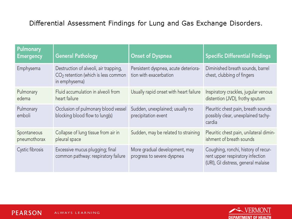 Differential Assessment Findings for Lung and Gas Exchange Disorders.