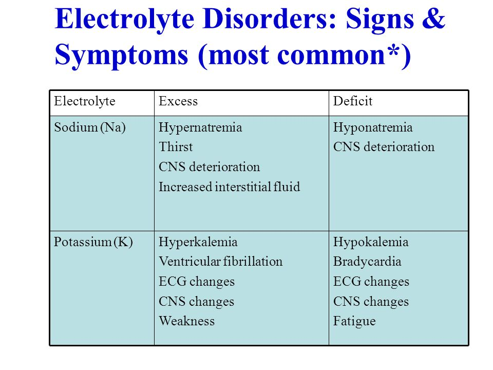 Electrolyte Disorders: Signs & Symptoms (most common*)‏