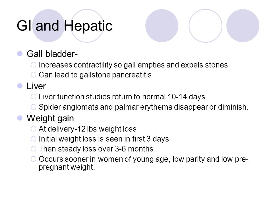 GI and Hepatic Gall bladder- Liver Weight gain