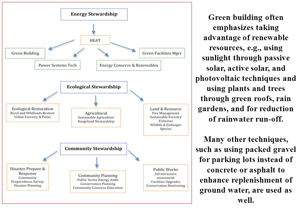 Green building often emphasizes taking advantage of renewable resources, e.g., using sunlight through passive solar, active solar, and photovoltaic techniques and using plants and trees through green roofs, rain gardens, and for reduction of rainwater run-off.
