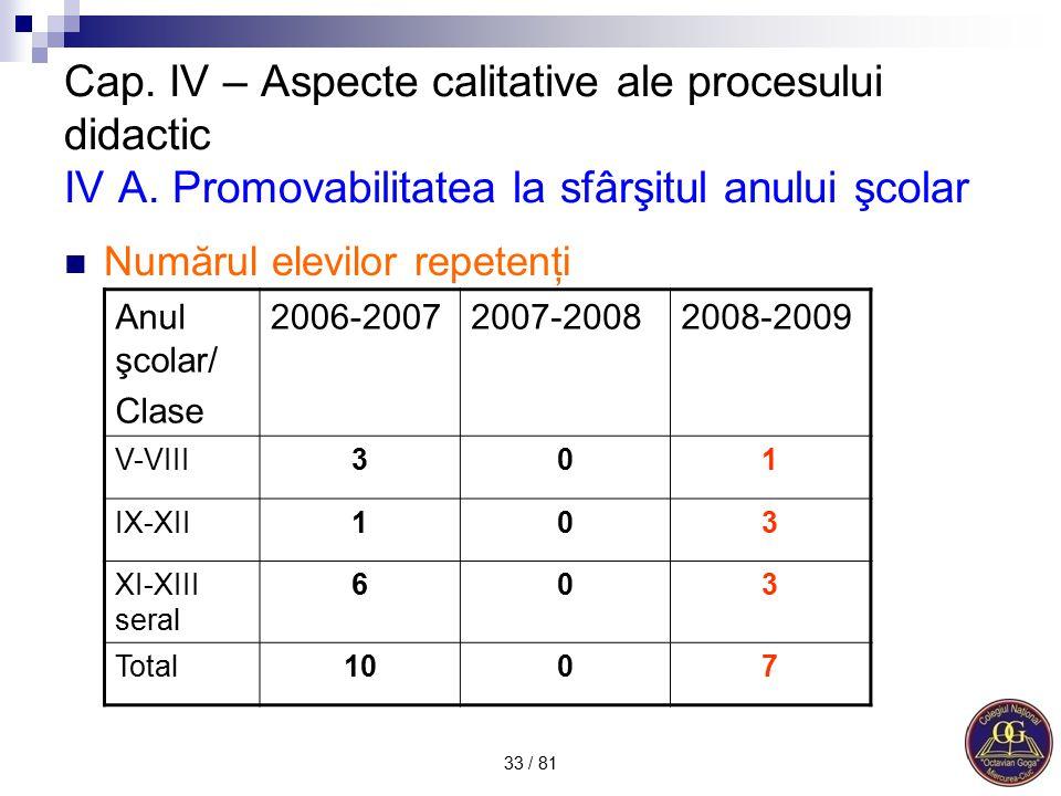 Cap. IV – Aspecte calitative ale procesului didactic IV A