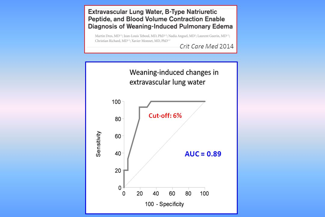 Crit Care Med 2014 Cut-off: 6% AUC = 0.89