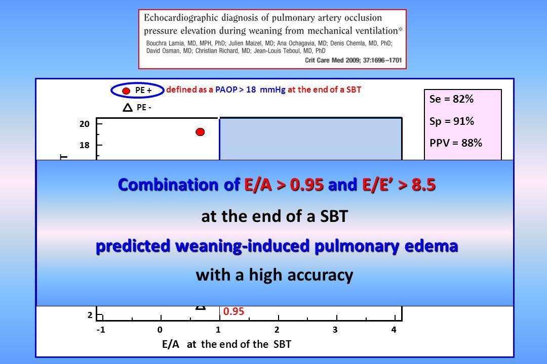 Combination of E/A > 0.95 and E/E' > 8.5 at the end of a SBT