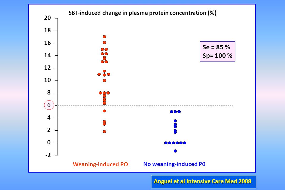 SBT-induced change in plasma protein concentration (%)