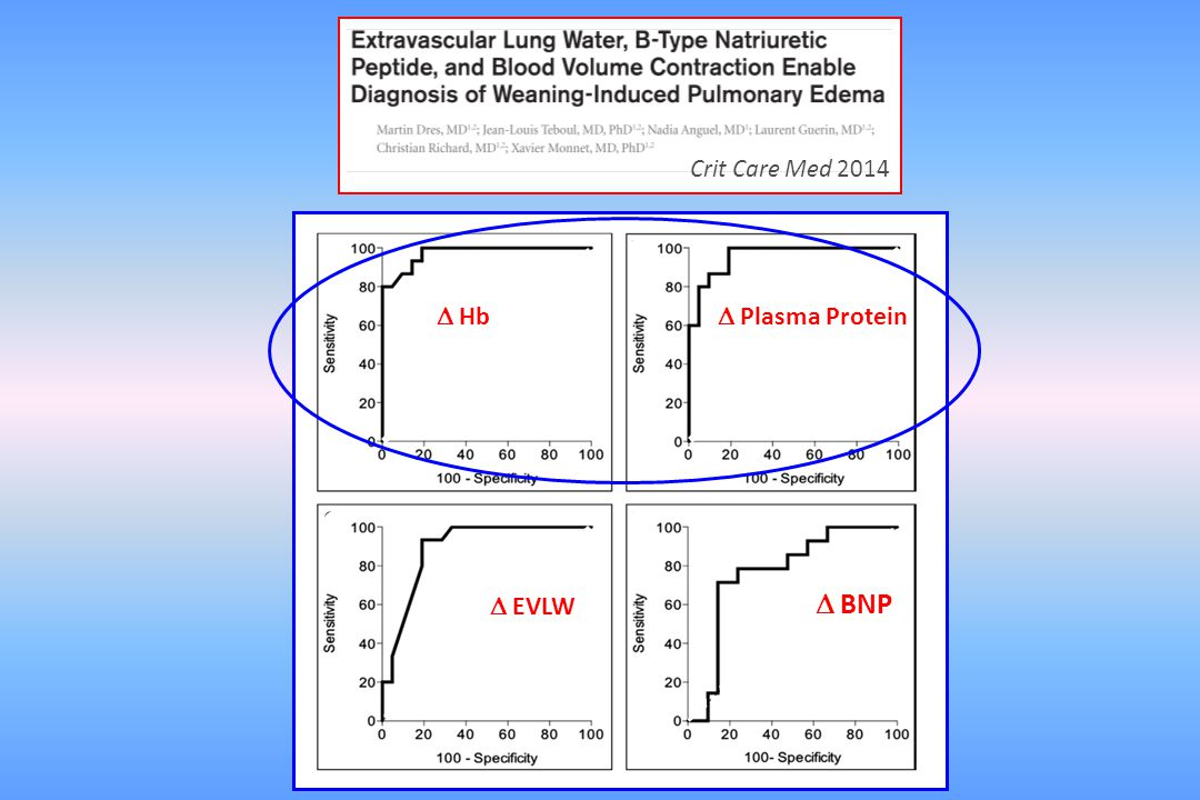 Crit Care Med 2014  Hb  Plasma Protein  EVLW  BNP