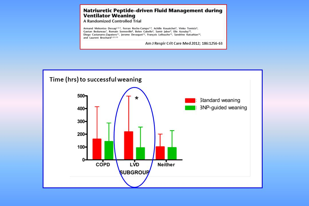 Time (hrs) to successful weaning
