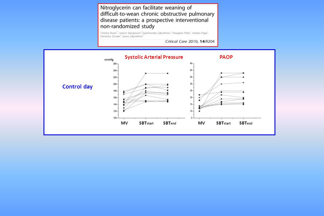 Control day Systolic Arterial Pressure PAOP MV SBTstart SBTend MV