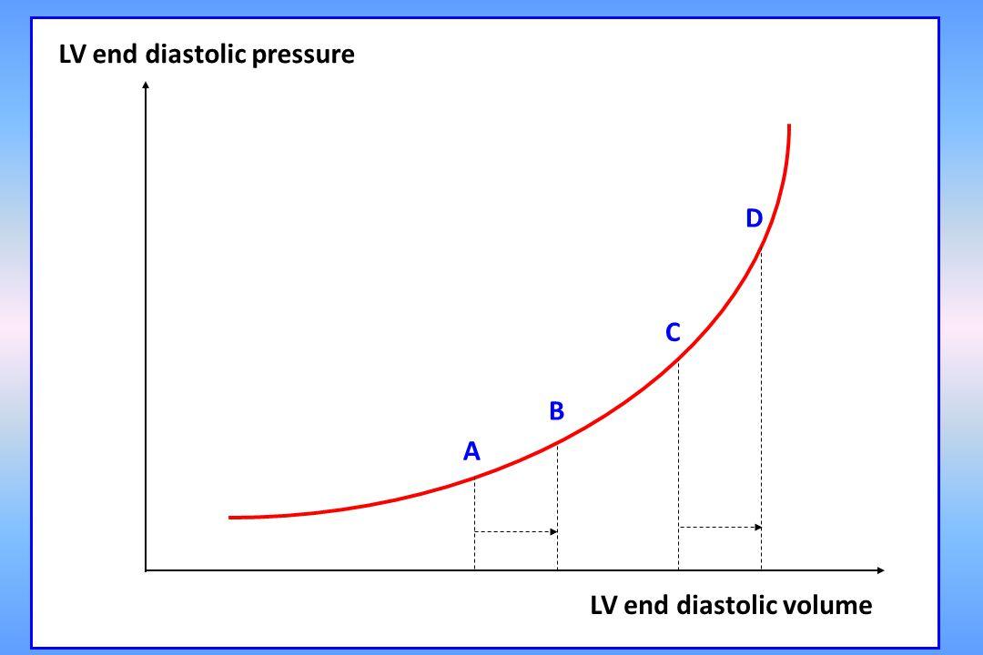 LV end diastolic pressure
