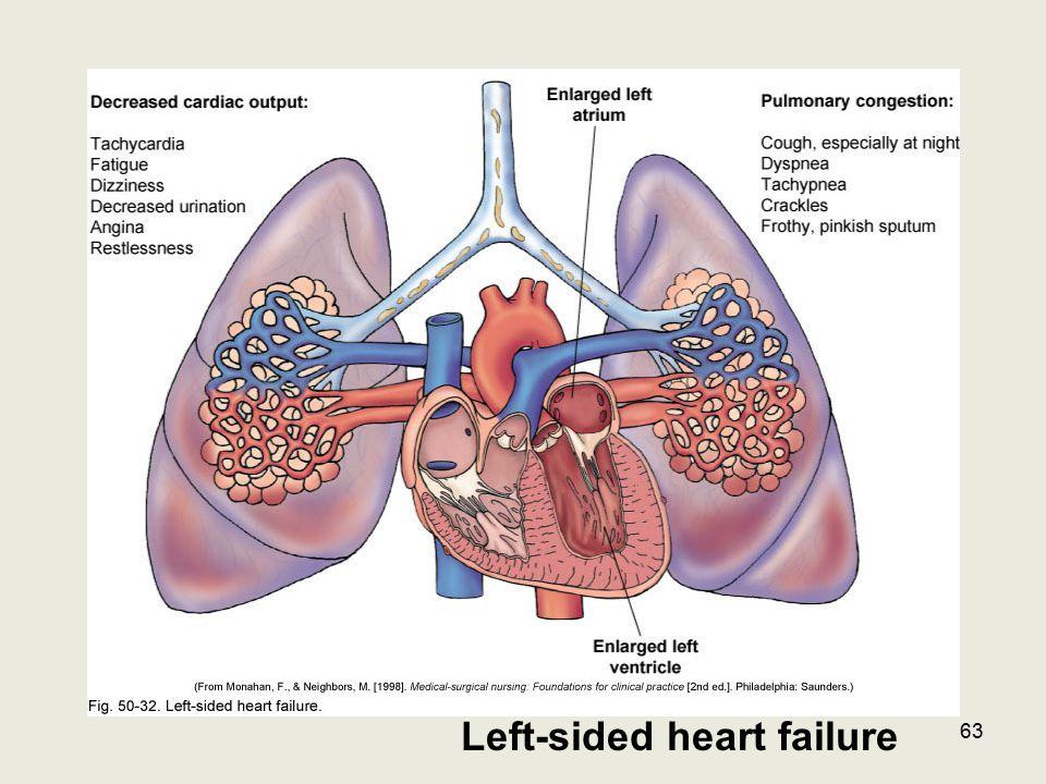 Left-sided heart failure