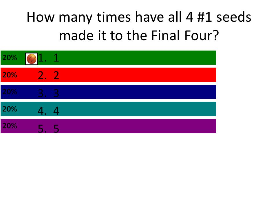 How many times have all 4 #1 seeds made it to the Final Four
