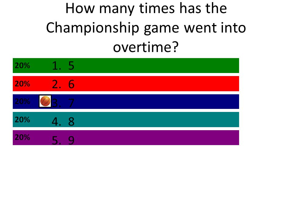 How many times has the Championship game went into overtime