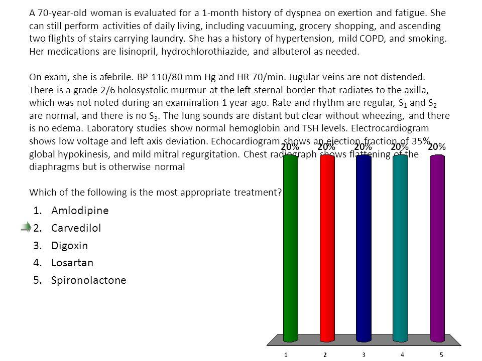 Amlodipine Carvedilol Digoxin Losartan Spironolactone