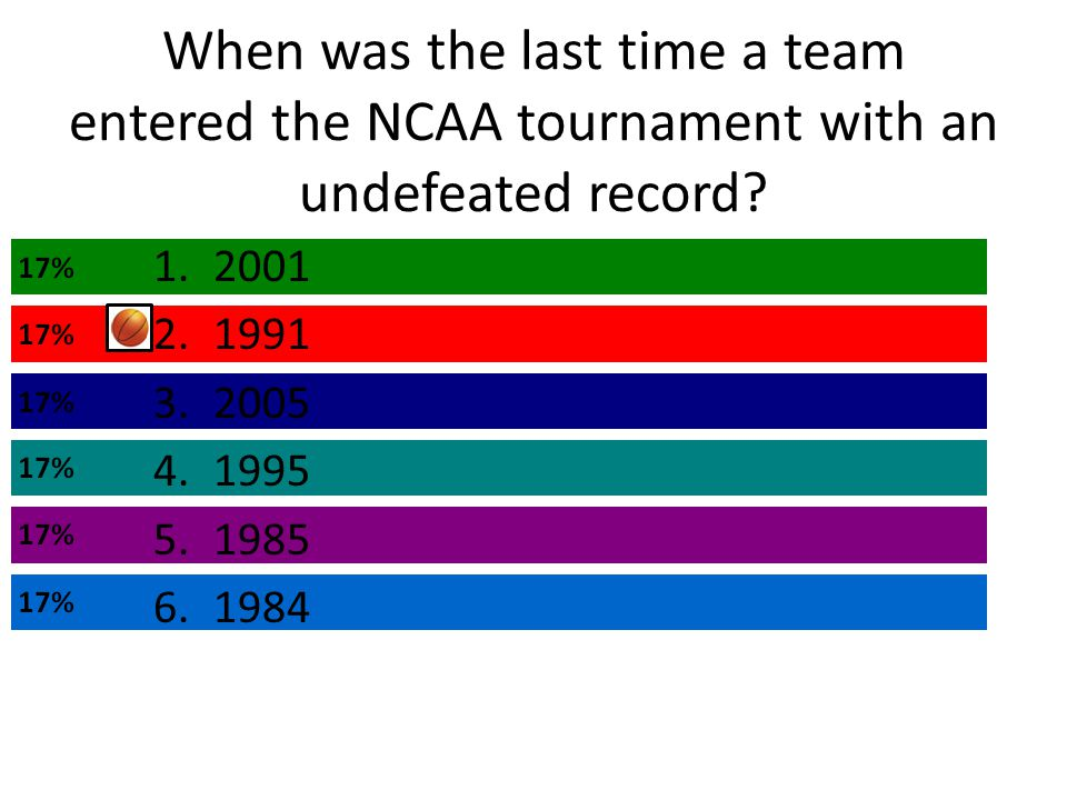 When was the last time a team entered the NCAA tournament with an undefeated record