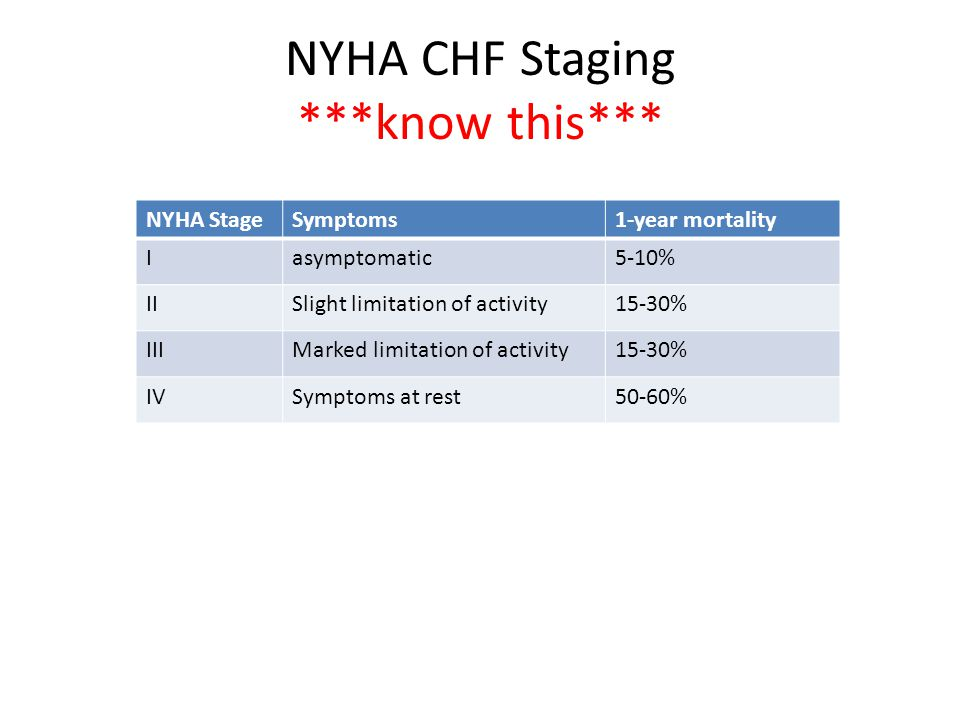 NYHA CHF Staging ***know this***