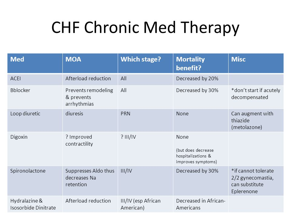 CHF Chronic Med Therapy
