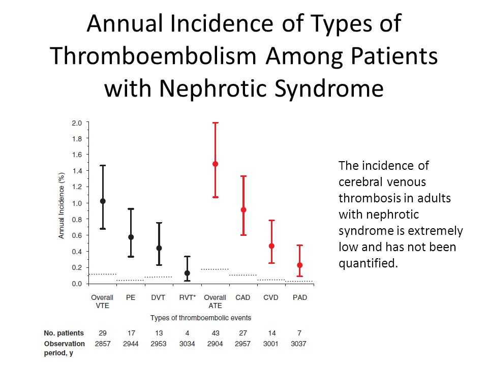 Annual Incidence of Types of Thromboembolism Among Patients with Nephrotic Syndrome