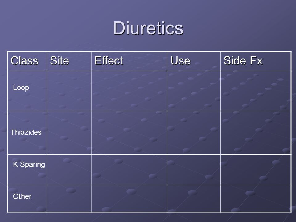 Diuretics Class Site Effect Use Side Fx Loop Thiazides K Sparing Other