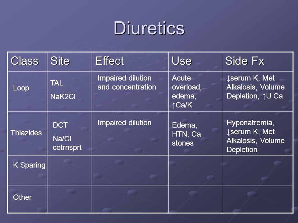 Diuretics Class Site Effect Use Side Fx