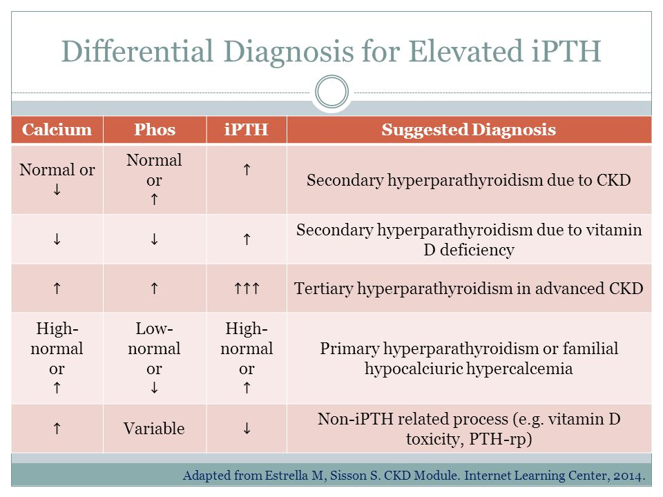 Differential Diagnosis for Elevated iPTH
