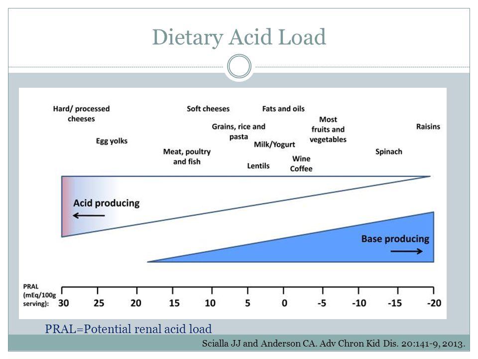 Dietary Acid Load PRAL=Potential renal acid load