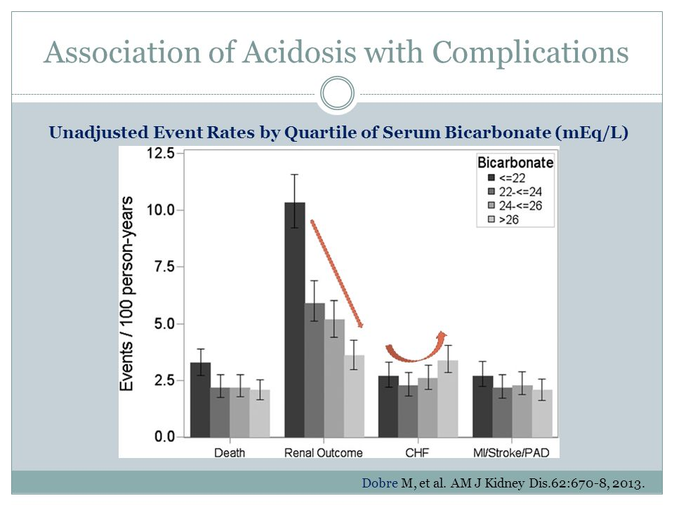 Association of Acidosis with Complications