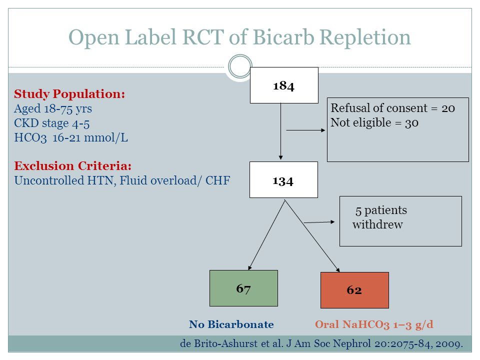 Open Label RCT of Bicarb Repletion