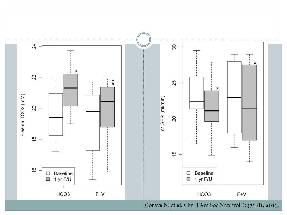 Goraya N, et al. Clin J Am Soc Nephrol 8:371-81, 2013.