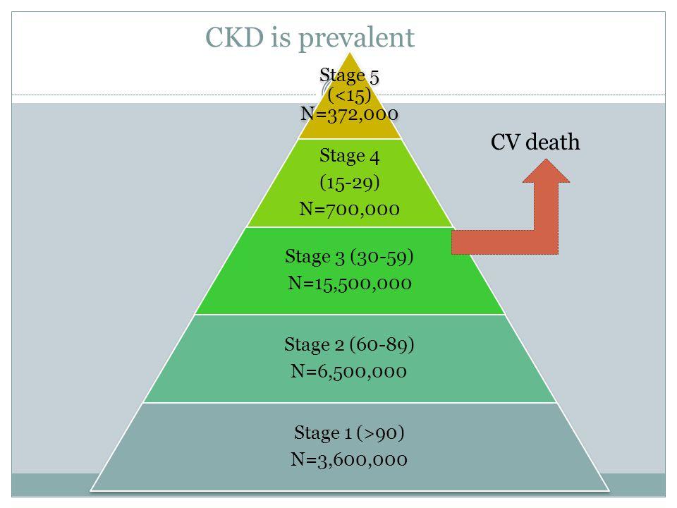 CKD is prevalent CV death Stage 5 (<15) N=372,000 Stage 4 (15-29)