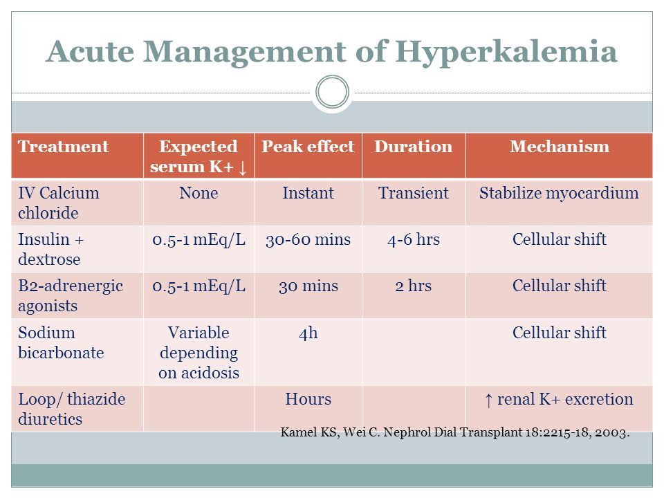 relationship of hyperkalemia and acidosis in acute