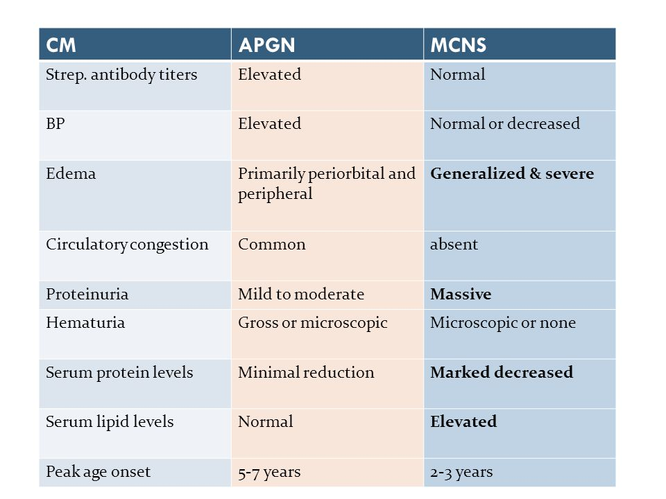 CM APGN MCNS Strep. antibody titers Elevated Normal BP